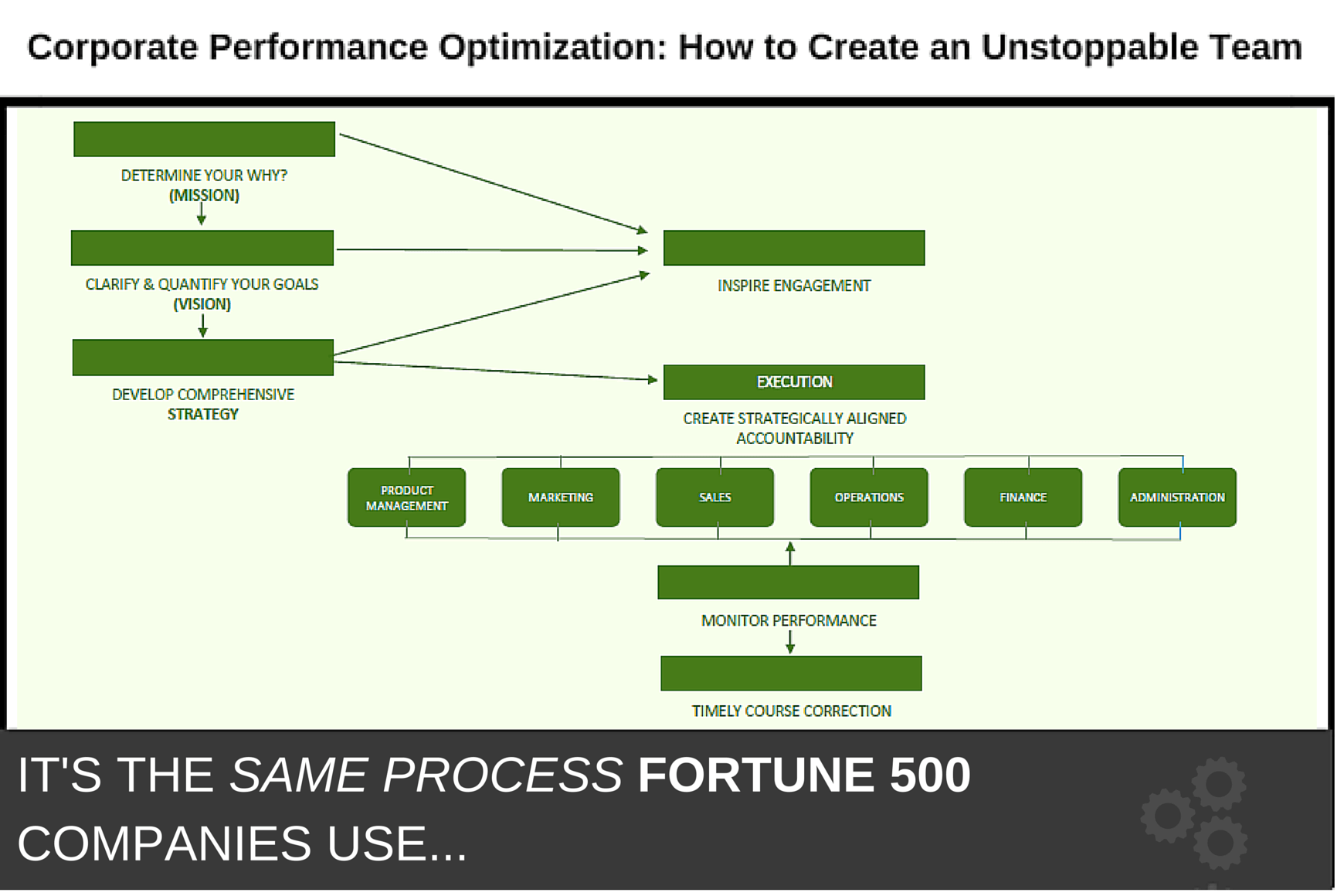 corporate-performance-optimization-how-to-create-an-unstoppable-team